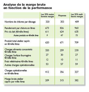 Production caprine - Pays de la Loire  - 2013