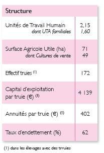 Production porcine - Pays de la Loire - 2013